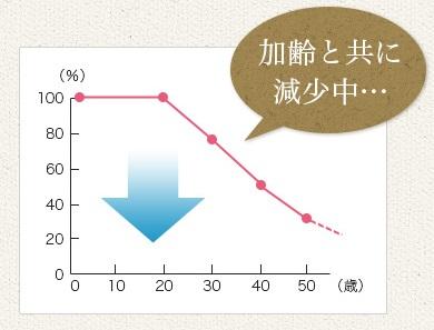 年齢によるコラーゲン減少グラフ