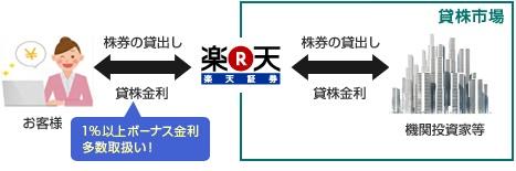 楽天証券貸株サービス