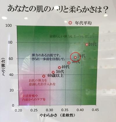 肌弾力検査