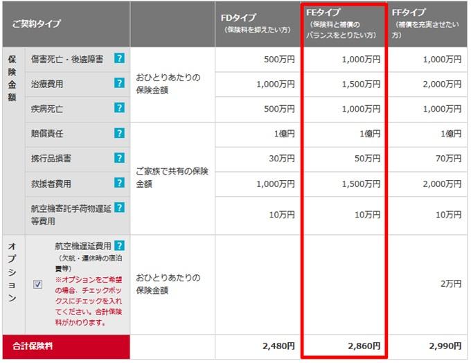損保ジャパンのファミリー保険