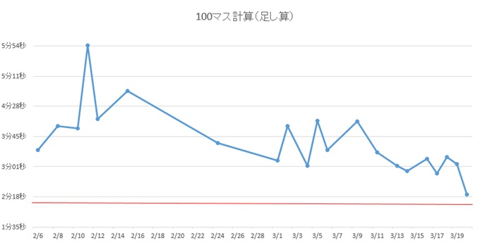 100マス計算(足し算)グラフ