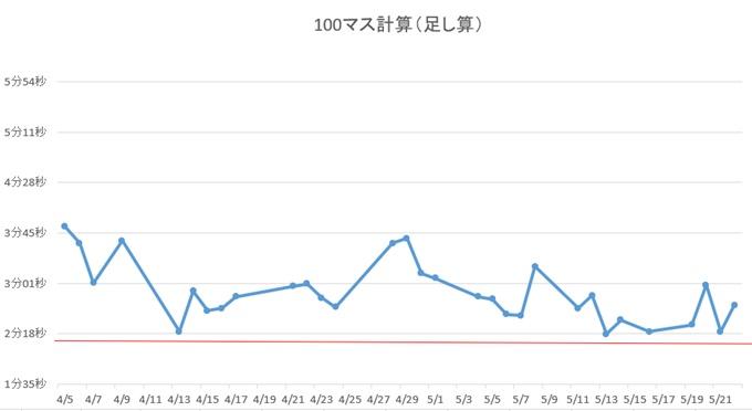 100マス計算3~4ヶ月目