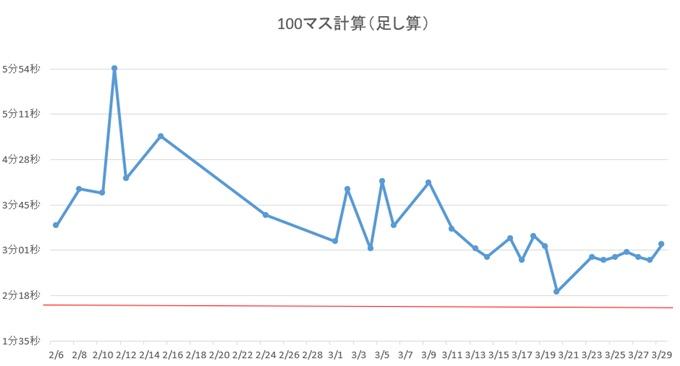 100マス計算1~2ヶ月目