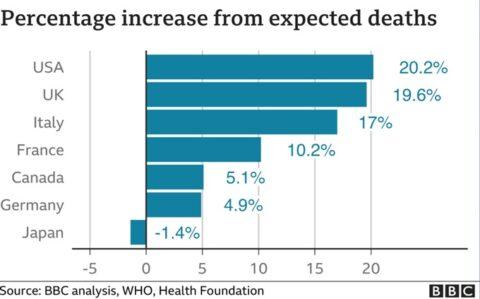 2020年の超過死亡率
