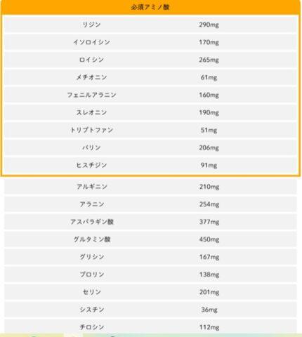 18種のアミノ酸